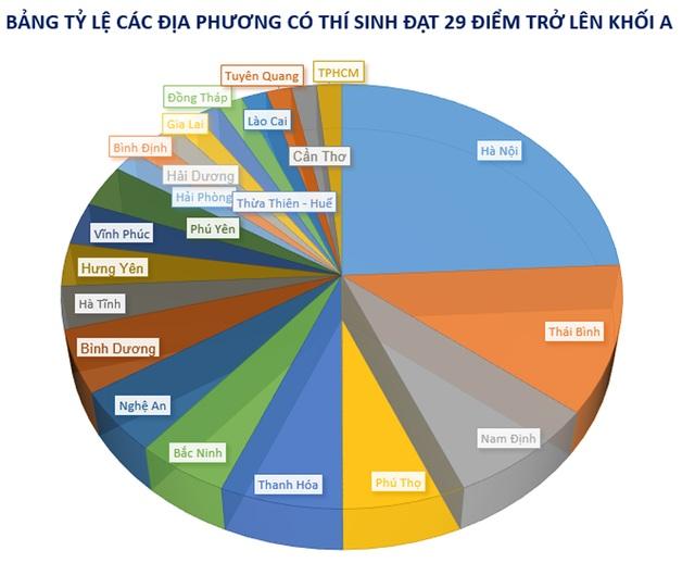 Hà Nội áp đảo danh sách thí sinh 29 điểm trở lên khối A toàn quốc - 2
