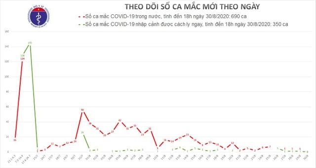 Không ca mắc Covid-19 mới, mầm bệnh đã ở trong cộng đồng - 1
