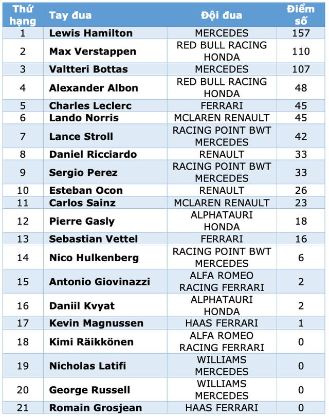 Hamilton thắng nhạt nhẽo trong chặng đua của sự cố và tai nạn - 16