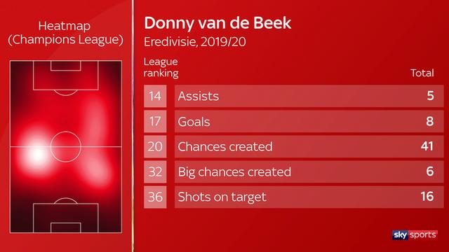 """""""Bom tấn"""" Van De Beek có thể mang lại gì cho Man Utd? - 2"""