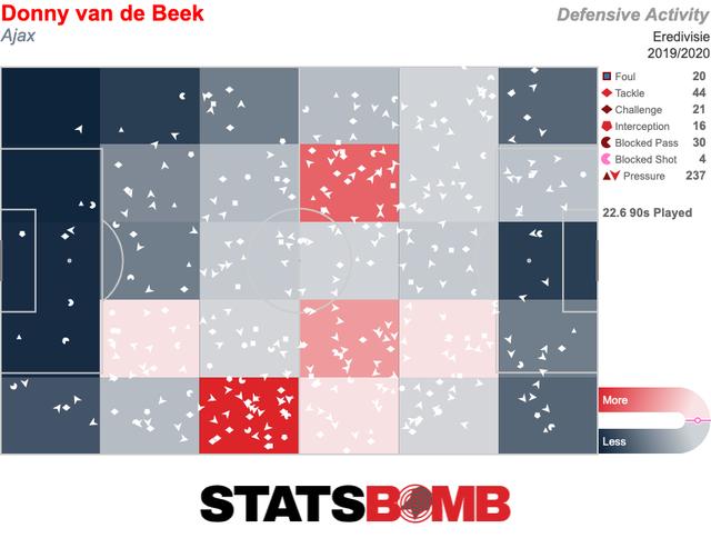 """""""Bom tấn"""" Van De Beek có thể mang lại gì cho Man Utd? - 3"""