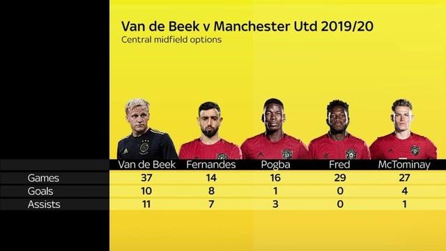 """""""Bom tấn"""" Van De Beek có thể mang lại gì cho Man Utd? - 4"""