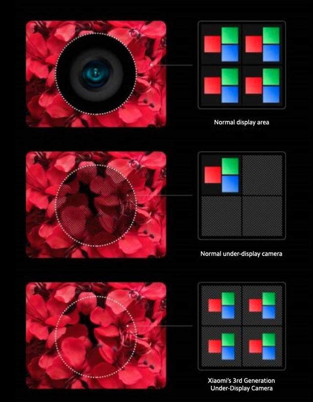 Xiaomi khoe công nghệ camera dưới màn hình với chất lượng không giảm sút - 2
