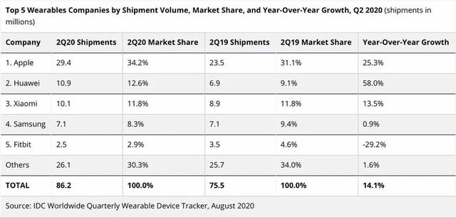 Apple thống trị thị trường smartwatch toàn cầu trong quý II/2020 - 1