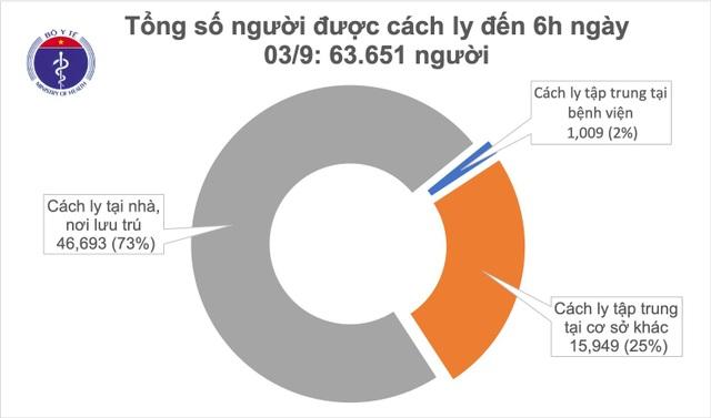 Sáng 3/9, Hà Nội qua 14 ngày không có ca mắc Covid-19 trong cộng đồng - 2