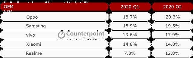 Vượt Samsung, Oppo đứng số 1 thị trường Đông Nam Á - 2