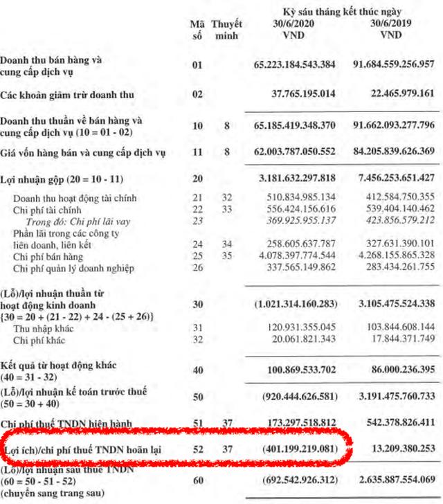 """Chỉ một chi tiết, """"ông lớn"""" Petrolimex giảm lỗ 387 tỷ đồng sau kiểm toán - 2"""
