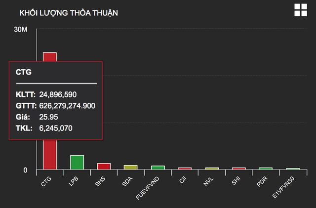 """Chứng khoán Việt tốt nhất thế giới trong tháng 8, dòng tiền """"bùng nổ"""" - 2"""