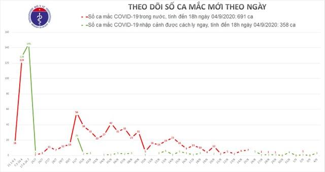 Thêm 3 ca mắc Covid-19 mới, được cách ly ngay khi nhập cảnh - 1