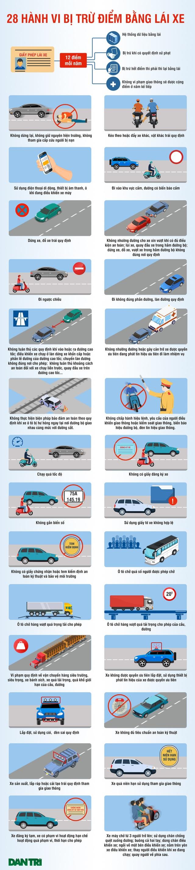 28 lỗi vi phạm có thể bị trừ điểm trong giấy phép lái xe - 1