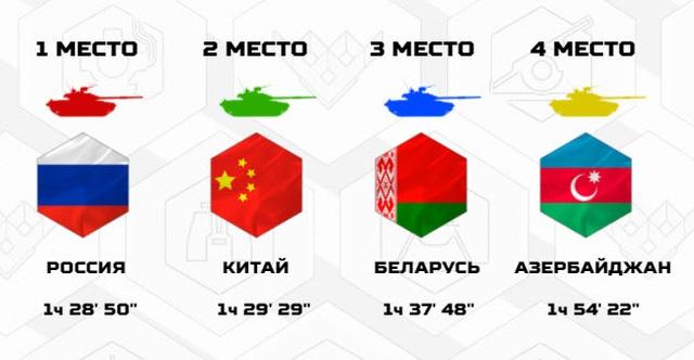 Trận so găng nảy lửa đưa đội tăng Nga vô địch Army Games - 2
