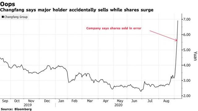 """Trung Quốc: Ba cổ đông lớn """"bán nhầm"""" hàng triệu cổ phiếu trong 1 tuần - 2"""