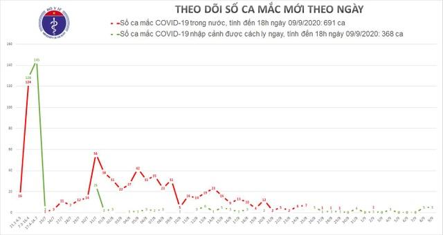 Việt Nam thêm 5 ca mắc Covid-19, đều là ca nhập cảnh đi từ Ukraina về - 1