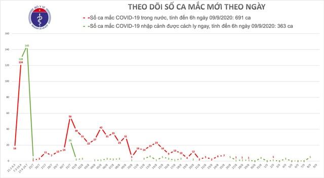Việt Nam bước vào ngày thứ 7 không có ca mắc Covid-19 trong cộng đồng - 1