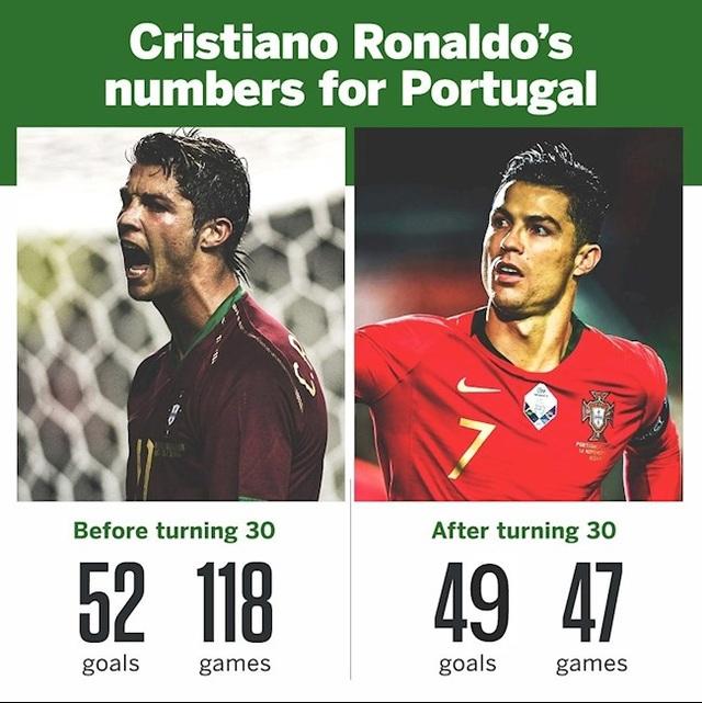 C.Ronaldo chói sáng ở tuổi 35: Gừng càng già càng cay - 2