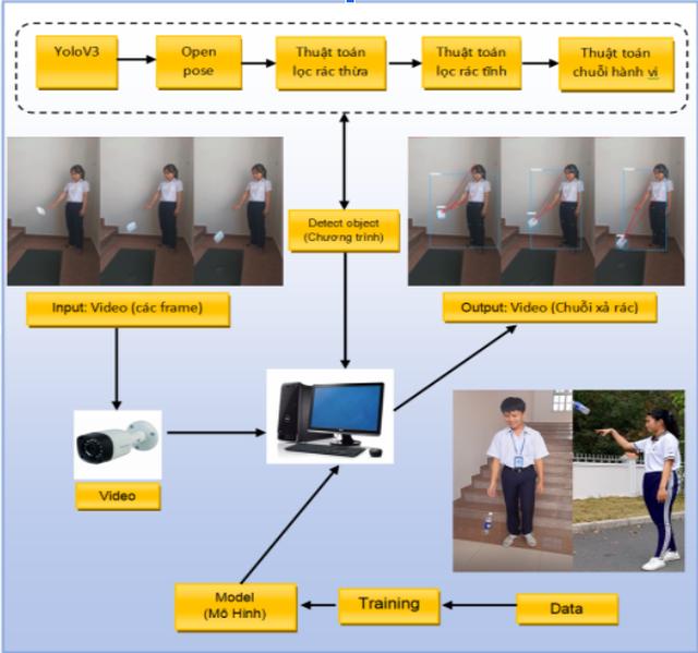 Học sinh Tây Ninh dành 1 năm sáng tạo hệ thống nhận diện vứt rác bừa bãi - 1