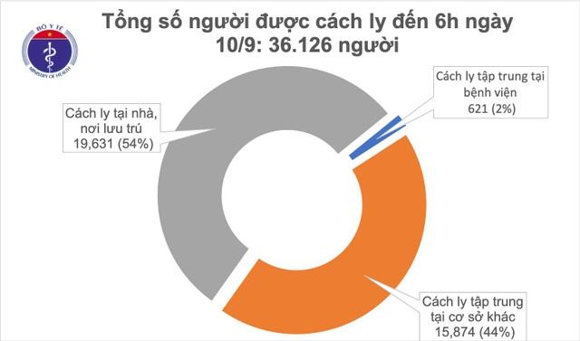 Không ca mắc Covid-19 mới, còn hơn 36.000 người đang được cách ly - 1