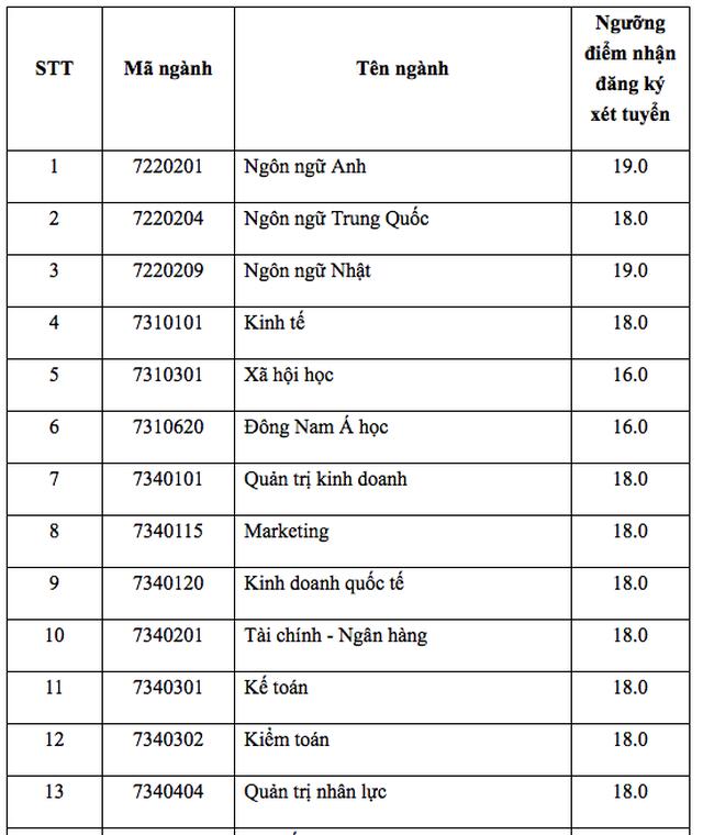 Điểm sàn của trường ĐH Mở TPHCM, ĐH Giao thông Vận tải, ĐH Nguyễn Tất Thành - 2