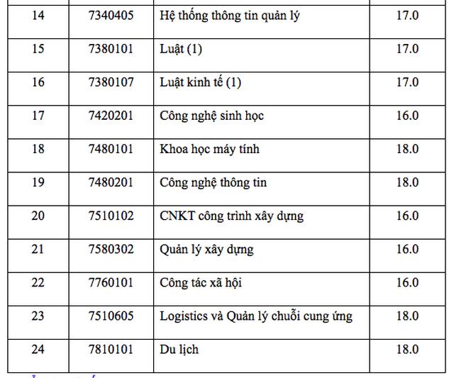 Điểm sàn của trường ĐH Mở TPHCM, ĐH Giao thông Vận tải, ĐH Nguyễn Tất Thành - 3