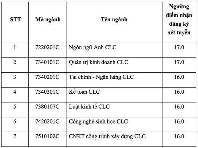 Điểm sàn của trường ĐH Mở TPHCM, ĐH Giao thông Vận tải, ĐH Nguyễn Tất Thành - 4