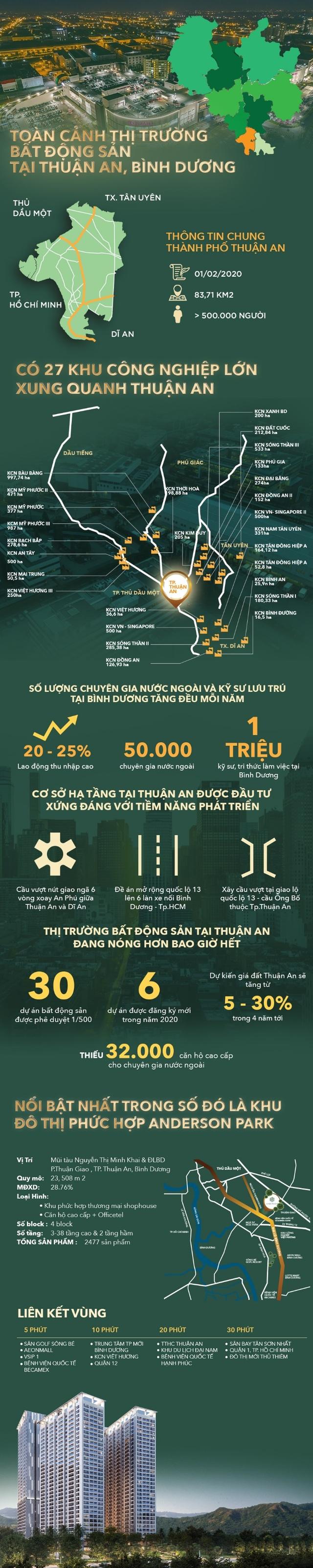 Toàn cảnh bất động sản Thuận An, Bình Dương - 1