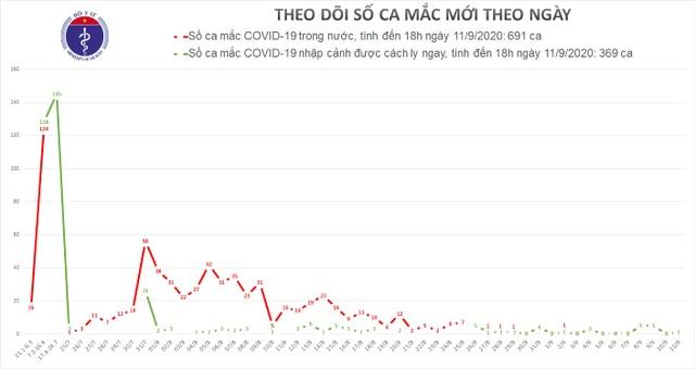 Việt Nam thêm một ca mắc Covid-19 là thanh niên từ Nga về - 1