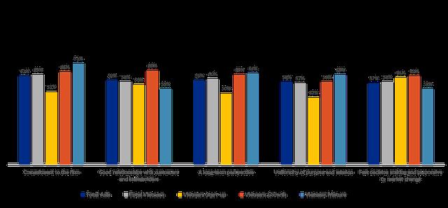 Doanh nghiệp trẻ ít được chuẩn bị hơn để quản trị rủi ro - 3