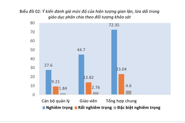 """97,7% người khẳng định có """"bệnh thành tích"""" trong giáo dục - 2"""