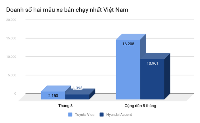 Toyota Vios là xe bán chạy nhất tháng 8, bỏ xa đối thủ bất chấp tháng ngâu - 2