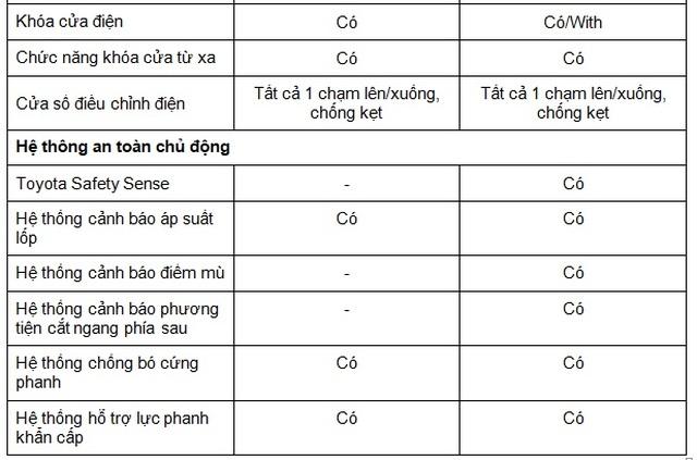 Corolla Cross 1.8G bản tiêu chuẩn được trang bị gì với mức giá 720 triệu? - 7