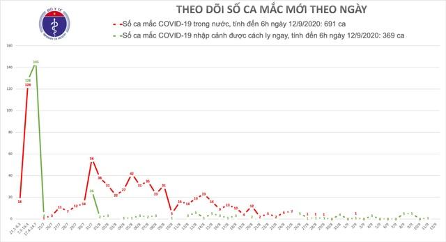 Không ca mắc mới, Việt Nam có 1.060 trường hợp mắc Covid-19 - 1