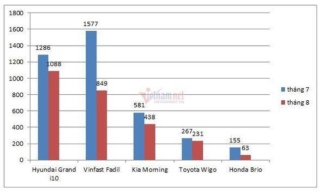 Ô tô hạng A tụt giảm doanh số trầy trật qua tháng cô hồn - 1
