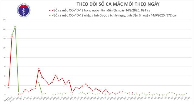 TP HCM qua 43 ngày không có ca mắc Covid-19 ngoài cộng đồng - 1