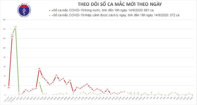 Không ca mắc mới Covid-19, còn hơn 33.000 người đang được cách ly y tế - 1