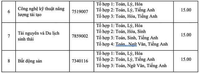 Trường ĐH Nông lâm TPHCM có điểm sàn cao nhất là 21 - 7