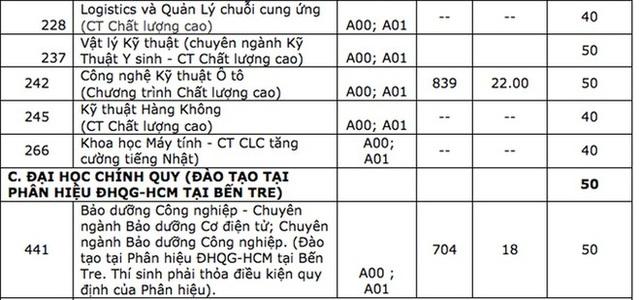 ĐH Bách khoa TPHCM công bố điểm sàn xét điểm thi tốt nghiệp THPT 18-19 - 4