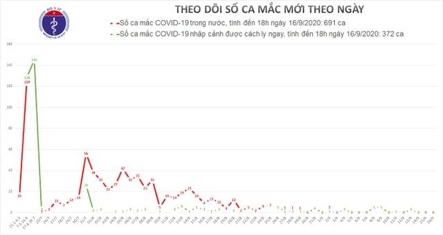 Tròn 2 tuần không có ca mắc Covid-19 ngoài cộng đồng, còn 3 ca bệnh nặng - 1
