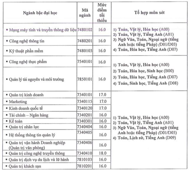 Điểm sàn xét vào trường ĐH Văn Hiến, ĐH Hoa Sen - 6