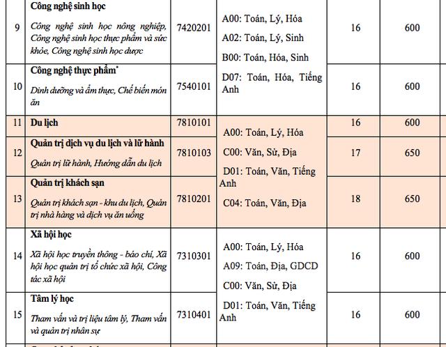 Điểm sàn xét vào trường ĐH Văn Hiến, ĐH Hoa Sen - 3