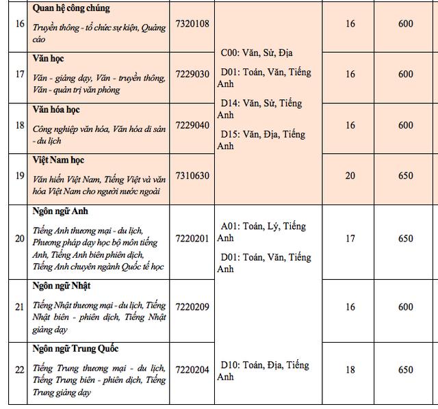 Điểm sàn xét vào trường ĐH Văn Hiến, ĐH Hoa Sen - 4