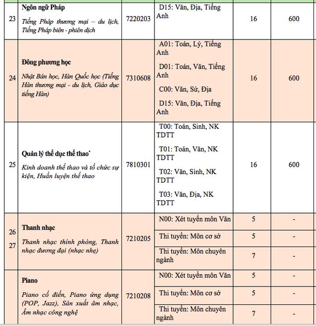 Điểm sàn xét vào trường ĐH Văn Hiến, ĐH Hoa Sen - 5