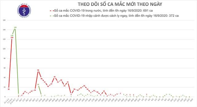Không ca mắc mới Covid-19, cảnh giác dịch bùng phát vào mùa đông-xuân - 1