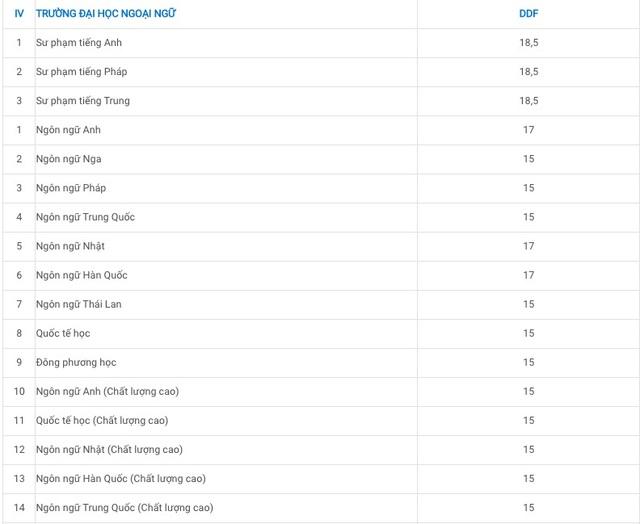 Đại học Đà Nẵng công bố điểm sàn xét tuyển từ 15 điểm trở lên - 9