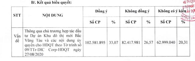 Cổ đông DIC Corp từ chối hợp tác với Him Lam làm dự án 10.000 tỷ đồng - 2