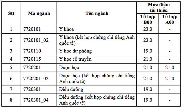 Điểm sàn của ĐH Y dược TPHCM từ 19-23 - 2