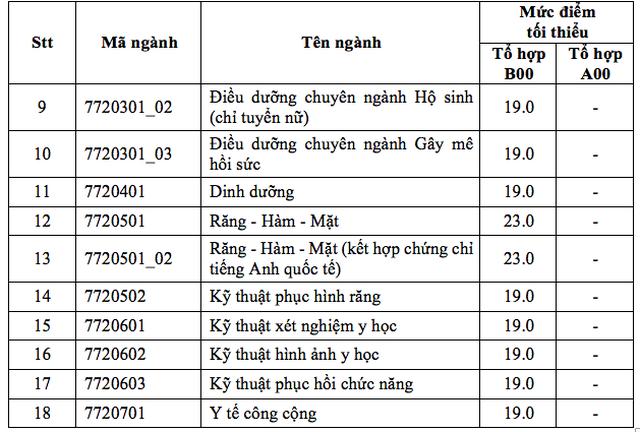 Điểm sàn của ĐH Y dược TPHCM từ 19-23 - 3