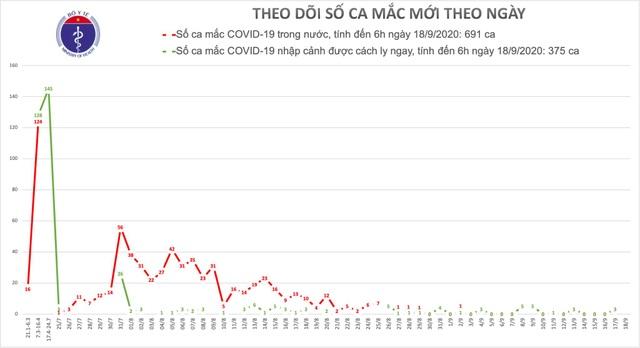 Không ca mắc mới Covid-19, dịch trong nước tạm ổn - 1