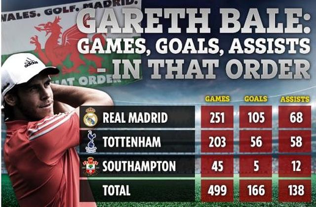 Nhật ký chuyển nhượng ngày 19/9: Gareth Bale khiến Premier League xôn xao - 1