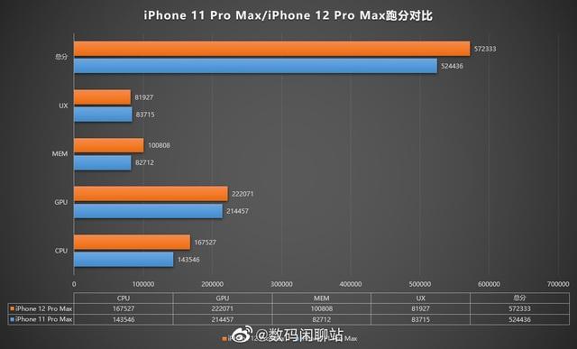 Lộ cấu hình chi tiết và điểm hiệu năng đáng thất vọng của iPhone 12 Pro Max - 2