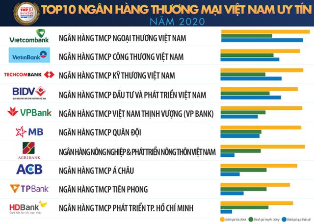 Vietcombank dẫn đầu bảng xếp hạng Top 10 Ngân hàng thương mại Việt Nam uy tín năm 2020 - 1